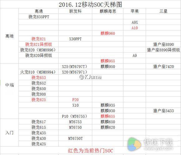 2016年12月最新的手机SoC芯片天梯图