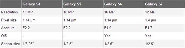 三星Galaxy S4/S5/S6/S7拍照参数对比