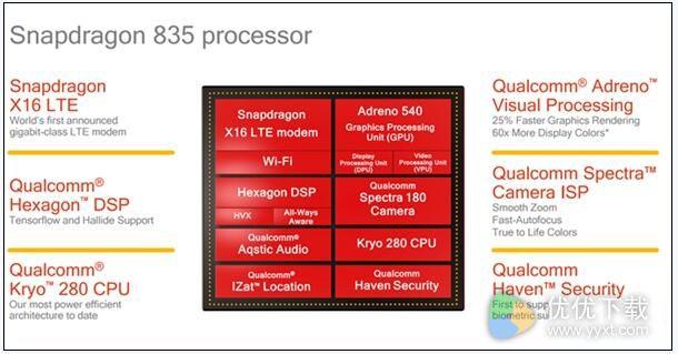 骁龙835处理器怎么样?