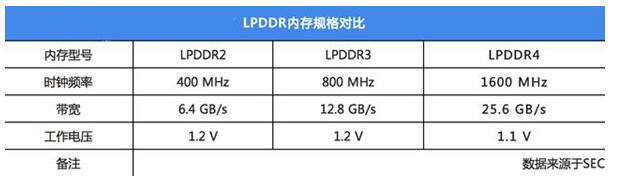 LPDDR3和LPDDR4内存有什么区别