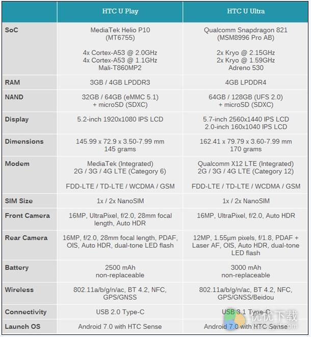 HTC海外版U Ultra和U Play配置对比图