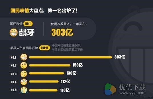 2016年最受欢迎QQ表情公布