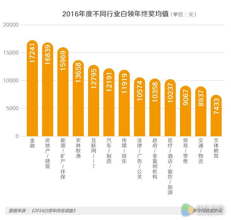 人均1.2万,2016我国各行业年终奖排行榜