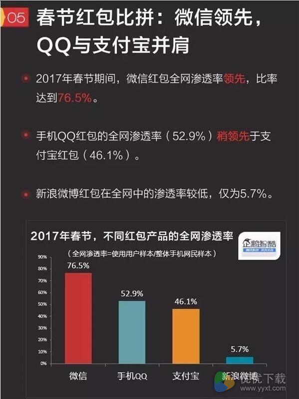 2017春节红包大数据出炉:微信第一