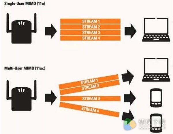 MU-MIMO技术:让网络龟速变神速的关键所在