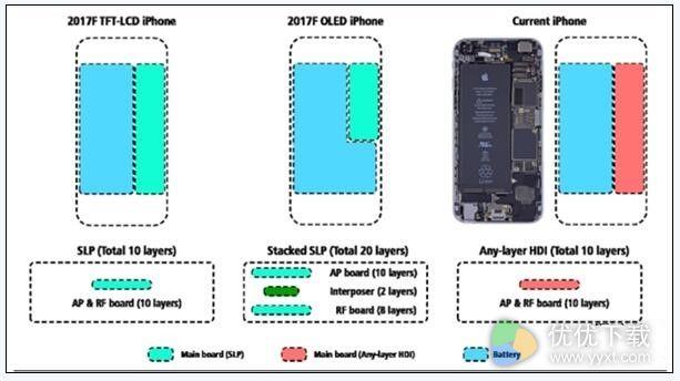 iPhone8更多细节:OLED双曲屏/屏幕增加