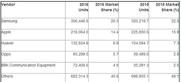 2016年全年全球智能手机报告