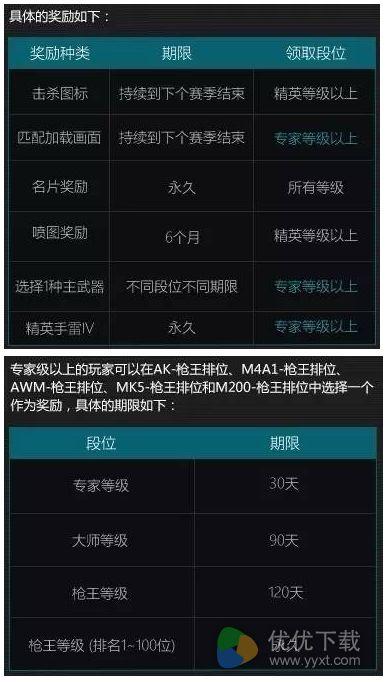 CF枪王排位第四赛季奖励官方公布结果