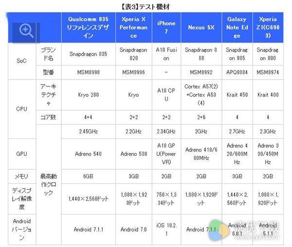 骁龙835和苹果A10处理器跑分对比图