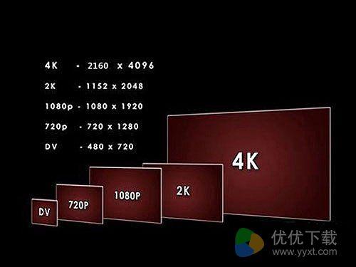 什么是4K分辨率?