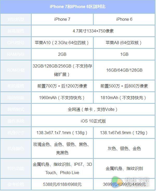 苹果6和苹果7的硬件配置对比图