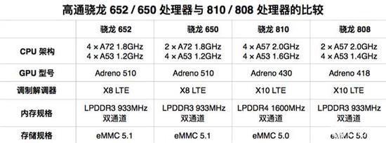 高通骁龙652和650的区别