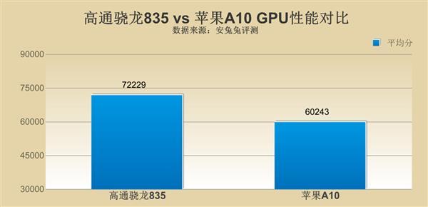 高通骁龙835对比苹果A10 差距究竟在哪里?
