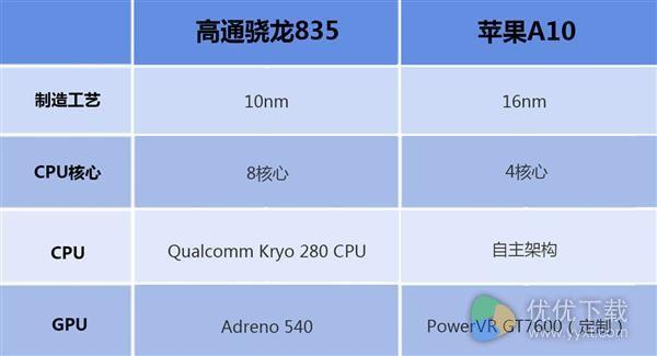 高通骁龙835和苹果A10配置性能对比