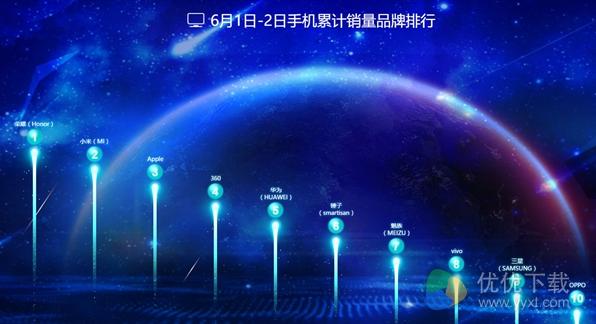 2017京东618手机销量排行榜
