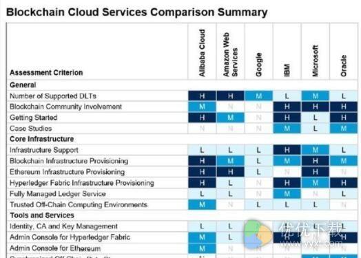 阿里云入选全球区块链云服务报告 领先亚马逊谷歌