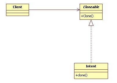 结合Android学设计模式--原型模式(Prototype)