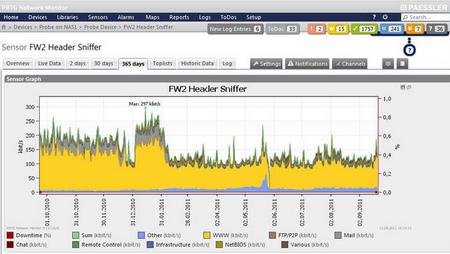PRTG Network Monitor 15.3.19.3971(网络监控) - 截图1