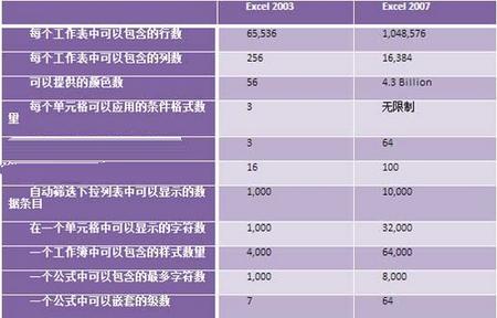 Excel 2007中不可不知的数字
