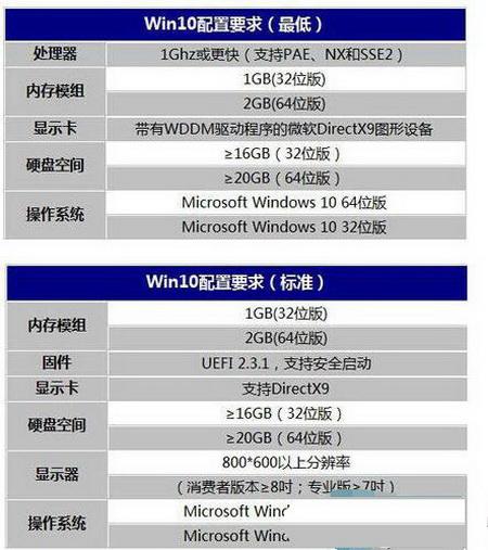 如果电脑配置太低怎么安装Win10系统