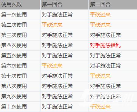 梦幻西游手游10层法宝无魂傀儡属性分析及使用攻略7