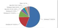Windows 7继续称霸桌面系统占56%份额