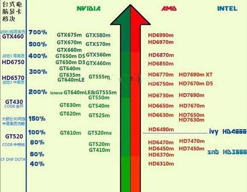 GPU和显卡知识的普及