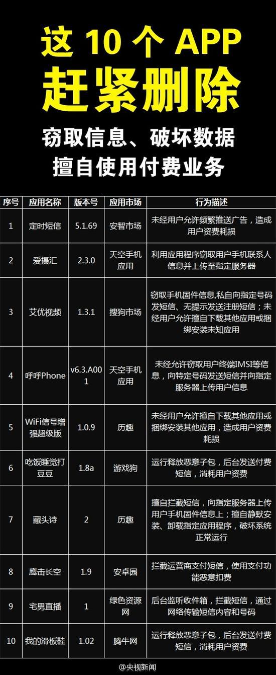 10个恶意安卓平台App应用曝光