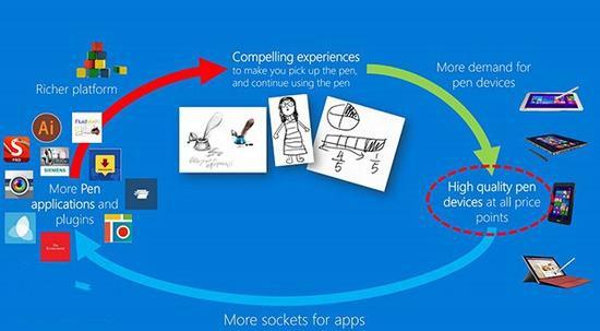 微软手写笔标准Microsoft Pen