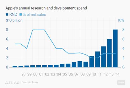 苹果公司为何近期不处VR:买来容易安装难