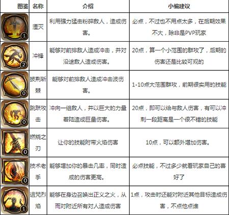 地牢猎手4战斗大师技能加点攻略