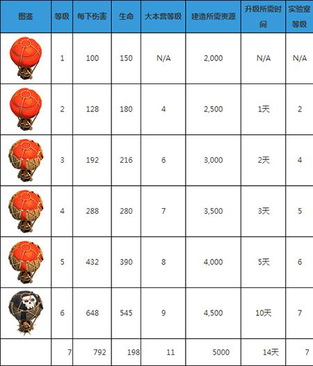 部落战争气球兵怎么样 部落战争气球兵介绍