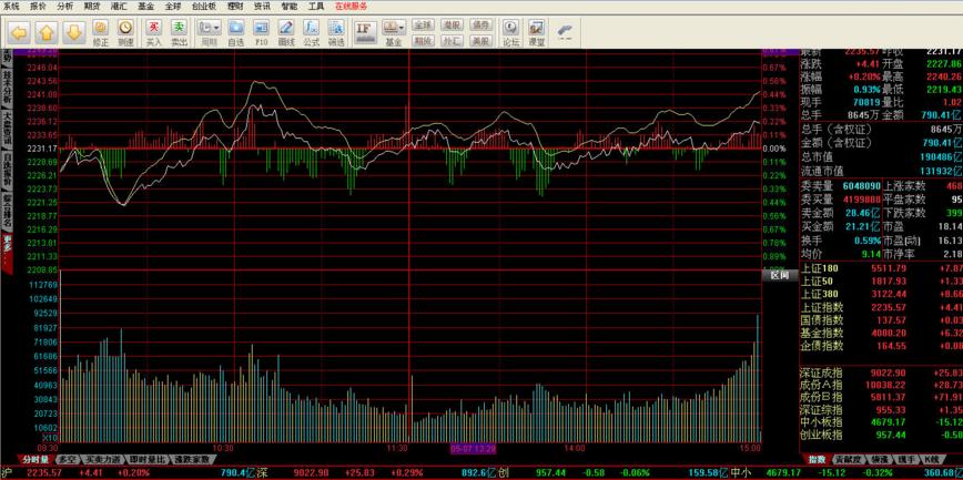 东北证券同花顺官方版 v7.95.60 - 截图1