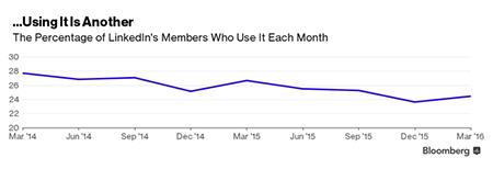 微软收购LinkedIn:两者将如何相互帮