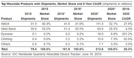IDC最新预计:年底全球可穿戴设备出货量将超过1亿台