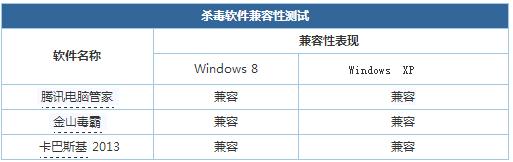WinXP兼容性测评:新系统兼容性将更强2