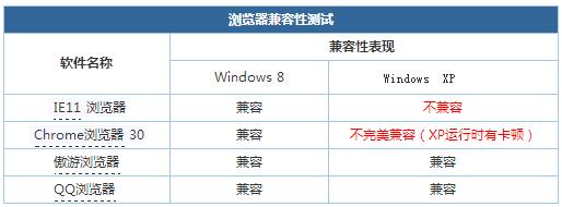 WinXP兼容性测评:新系统兼容性将更强3