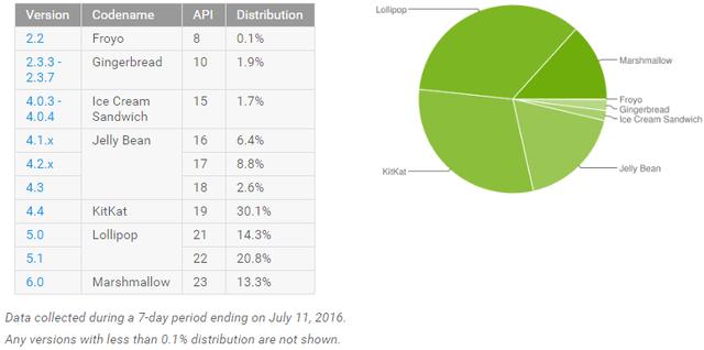 Android 6.0的普及率2