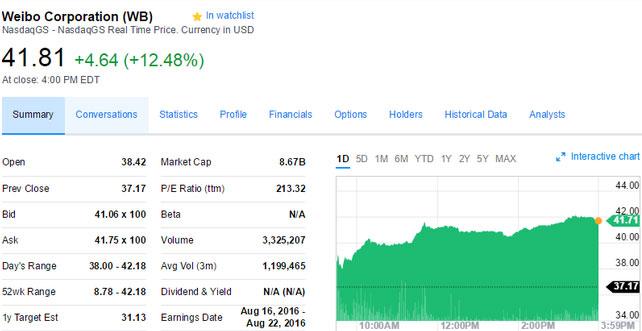 新浪股票上涨