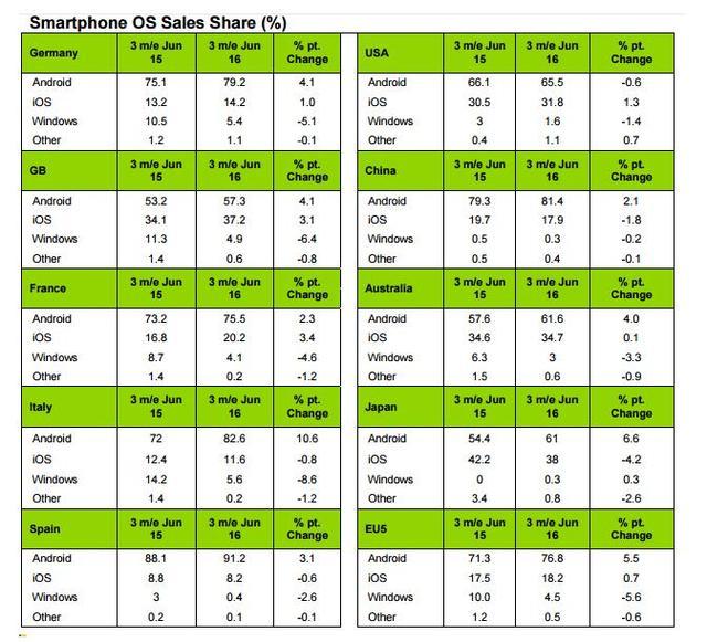 第二季度iPhone中国份额降至17.9% 不及华为小米