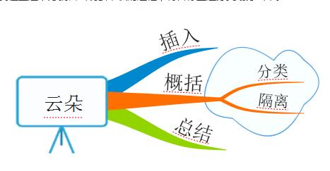 iMindMap云朵功能如何使用2