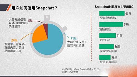 假如微信做视频:Snapchat是最佳参考对象2