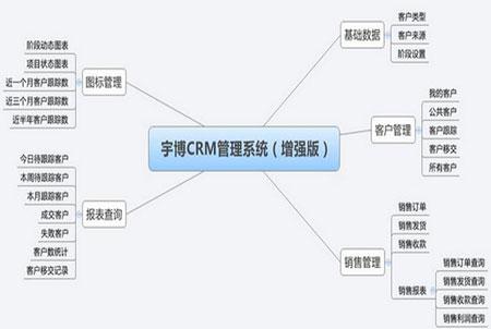 宇博销售CRM管理系统官方版 v2.2.3.9 - 截图1