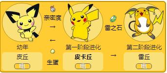 Pokemon GO皮卡丘进化攻略2