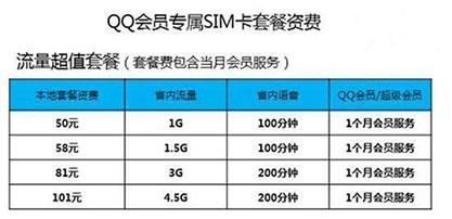 QQ会员SIM卡怎么购买