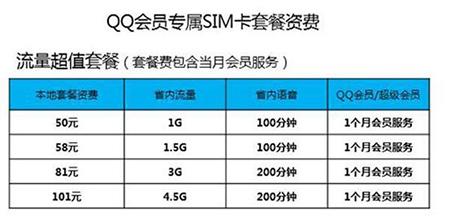 腾讯将推出QQ会员专属SIM卡:套餐资费相对良心1