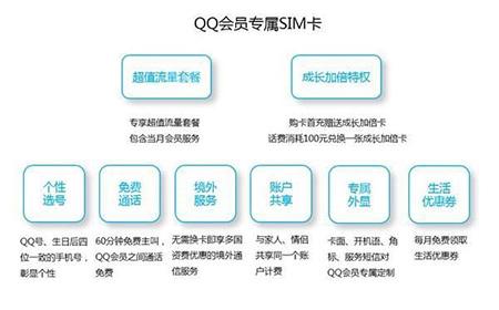 腾讯将推出QQ会员专属SIM卡:套餐资费相对良心2