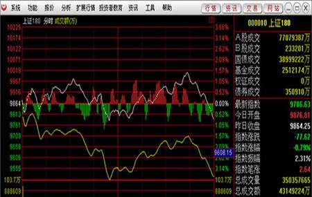 金元证券通达信合一版 V6.32 - 截图1