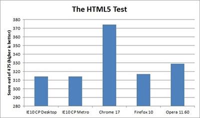 Windows 8系统浏览器速度评测:IE10胜出2