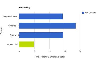 四大浏览器速度评测:Chrome17领先3